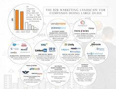 the-b2b-marketing-la