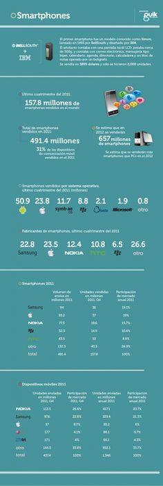 La evolución de los #smartphones