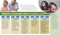 Abuse investigation process involving children's care providers, by the Oregon Office of Adult Abuse Prevention and Investigations