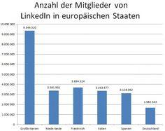 Aktuelle April Zahlen von #LinkedIn via @Stephan Koß #linkedinsiders
