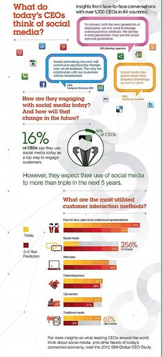 CEO's and social media infographic #hcsm
