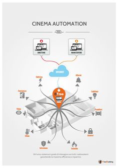 Poster Bfree Building Automation System