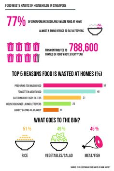 By the Municipal Solid Waste is expected to double from billion tons of solid waste every year to billion tons. Singapore masters the waste management. What Singapore can teach us? Sustainable Environment, Eco City, Fussy Eaters, Food Waste, Singapore, Catering, Infographic, Teaching, Education