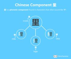 Everything you need to know about the Chinese character component 里 li in an easily downloadable and sharable image
