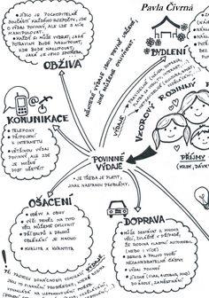 Myšlenková mapa - Rodinný rozpočet 1. část Future School, History For Kids, Social Science, Social Studies, Montessori, Finance, Homeschool, Classroom, Study