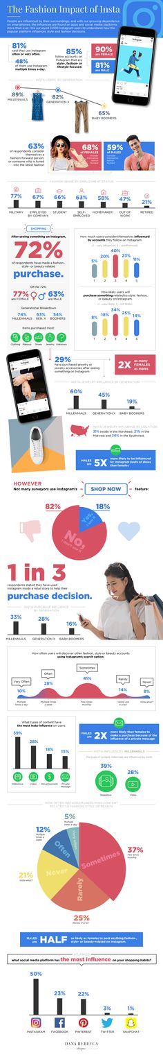 Infographic analyzing the impact of Instagram on the fashion industry.