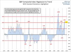 SP-Composite-real-regression-to-trend-standard-deviations