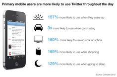 Etude : l'usage de #Twitter sur mobile