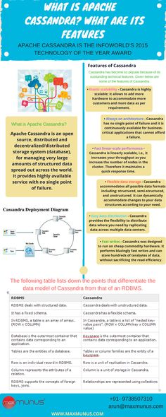 MaxMunus provides Apache Cassandra training our student have given very positive feedback about our Cassndra online training. Cassndra tutorials which MaxMunus is providing contains soft copy of study materials.