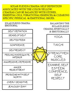 The Solar Plexus Chakra is most closely associated with your sense of self, how you define yourself.