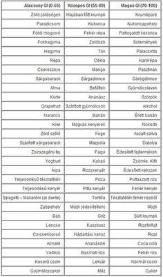 Fogyi - Kondi: Glikémiás Index - GI táblázat Pcos Diet, Food And Drink, Healthy Recipes, Foods, Drinks, Fitness, Diet, Food Food, Drinking