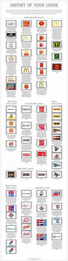 Food infographic  A History of Food Branding   Visual.ly