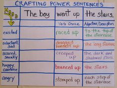 Teaching My Friends!: Crafting Power Sentences