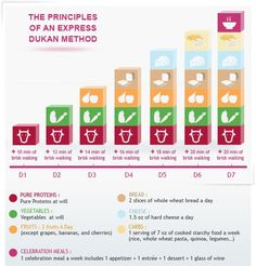 Dukan Diet - Stabilization Phase