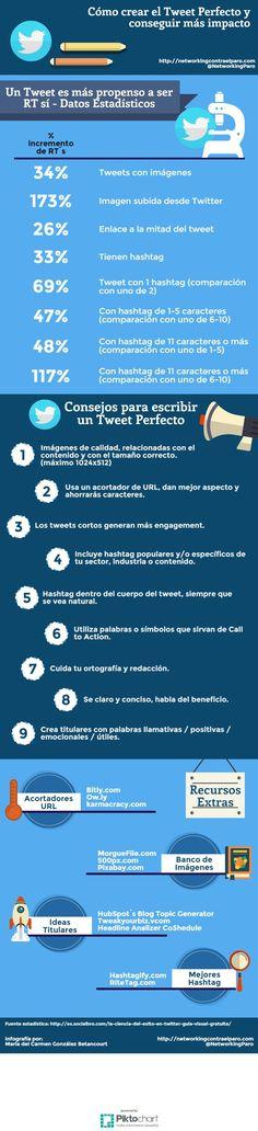 ¿Sabes cómo crear un tweet perfecto? #Infografia