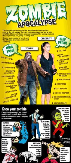 Know your zombie