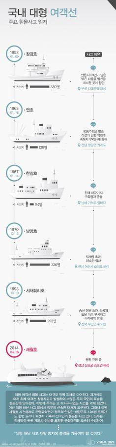 [세월호 침몰 참사] 서해훼리호 등 과거 국내 대형 여객선 침몰 사고 일지 [인포그래픽] #ship  #Infographic ⓒ 비주얼다이브 무단 복사·전재·재배포