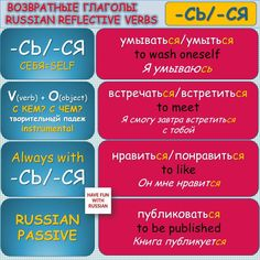 The second part of the pictures for easy learning Russian grammar in fun way. How To Speak Russian, Learn Russian, Learn English, Russian Lessons, Russian Language Learning, Grammar Tips, Teaching Science, English Grammar, Vocabulary