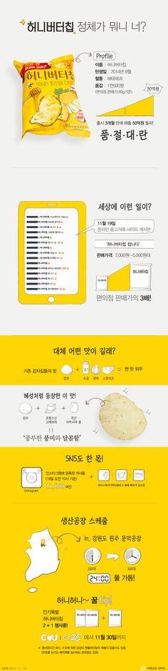 '허니버터칩' 뭐길래, 품절에 중고사이트까지 등장 [인포그래픽] #Honey Butter Chip / #Infographic ⓒ 비주얼다이브 무단 복사·전재·재배포 금지