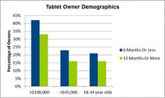 iPad Owners are Older and More Wealthy than Other Tablet Owners