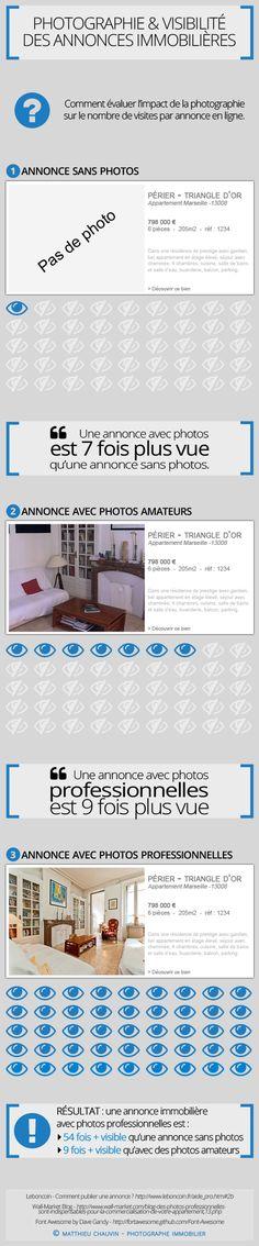 INFOGRAPHIE-Comment évaluer l'impact de la photographie sur le nombre de visites par annonce en ligne