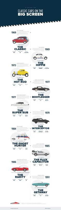 """Clean """"infographic"""" - A Guide to Classic Cars on the Big Screen. Browse some of the most iconic cars ever featured on the big screen. Web Design, Layout Design, Graphic Design, Editorial Design, Classic Car Restoration, Timeline Design, Timeline Infographic, Information Design, Automotive Design"""