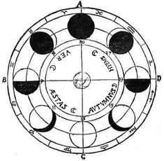 The Moon's position around the Zodiac, as the Moon's 'seasons':Ver, Spring, from Aries to Gemini (A to B);Aestas, Summer, from Cancer to Virgo (B to C);Autumnus, Autumn or Fall, from Libra to Sagittarius (C to D);Hyems, Winter, from Capricorn to Pisces (D to A).From Athanasius Kircher'sArs Magna Lucis et Umbrae(1646).