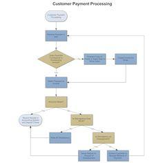 Sales flowcharts symbols workflow diagram process flow diagram example image customer payment process flow ccuart Choice Image