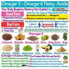 Omega 3 + Omega 6 Fatty Acids