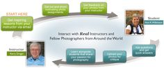 betterphoto.com Learn photography from the comfort of your own home - online photography courses