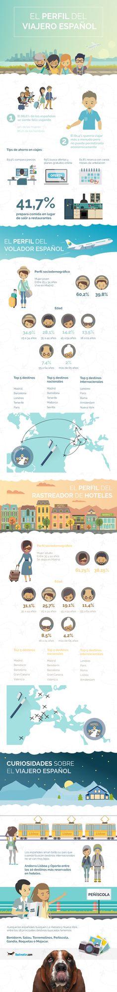 #kevelair Madrid, Benidorm y Barcelona lideran las búsquedas de destinos en internet #kevelairamerica