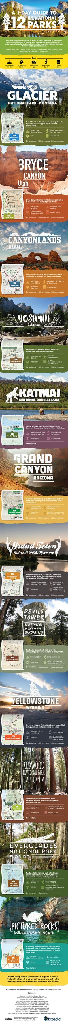 US National Parks Infographic
