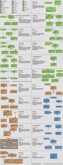Java Design Pattern Cheat Sheet