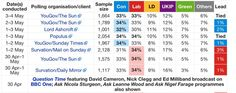 None of 8 polls since the last TV (non) debate has given either of the Big two 35% ... #earthquake (via wiki list)