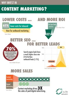 Why invest in content marketing?