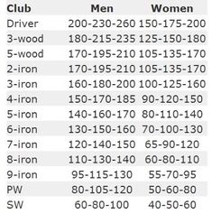 Club - Distance table....awesome, now of only i can make these distances actually happen...haha!