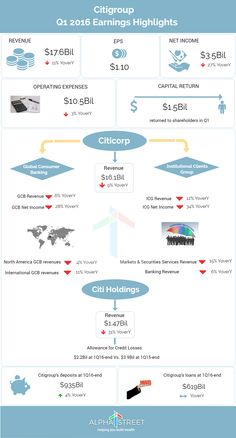 Citigroup Q1 2016 Earnings Infographic