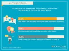 millennials in the workplace - Google Search