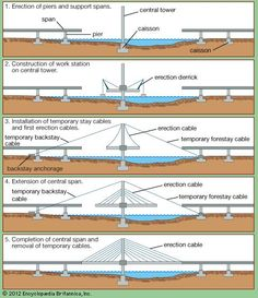 cable stayed bridge - Google Search