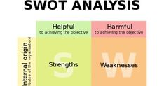 SWOT is a strategic planning method used to evaluate strengths, weaknesses, opportunities and threats in a business or project. This techn. Education Galaxy, Success Meaning, Make A Plan, Swot Analysis, Stanford University, Achieve Success, Strategic Planning, Research Projects, Cool Things To Make