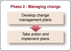 Change Management Learning Center - Change Management Pilot Pro 2010