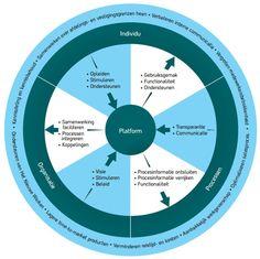 sturen op participatie - social intranet whitepaper participatieschema.jpg