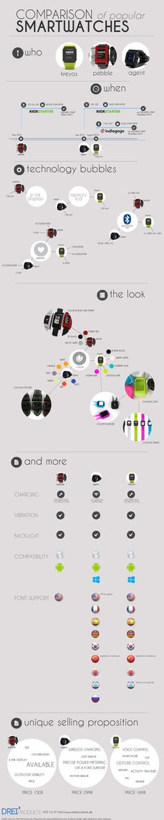 Pebble started the rush of smartwatches in 2012 at kickstarter and a lot of companies are following right now.