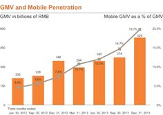 Alibaba Mobile GMV as % of GMV - trend