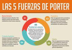 7 Ideas De 5 Fuerzas De Porter 5 Fuerzas De Porter Planeacion Estrategica Mercadotecnia