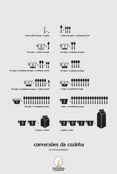 Tabela de conversão de medidas e pesos de cozinha                              …