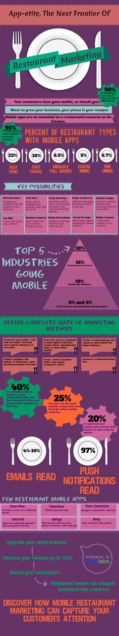 #RestaurantMarketing goes mobile. 95% of smartphone uses conduct restaurant searches