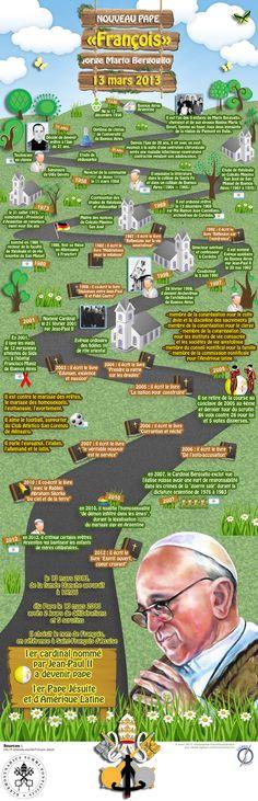 Infographie : Le Pape Argentin François  Pour mieux le connaître !  © Signos Communication, mars 2013