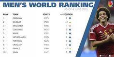 #FCFMayores se mantiene en el cuarto lugar del ranking FIFA.