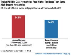 Typical Middle-Class Households Face Higher Tax Rates Than Some High-Income Househoulds Tax Day, Capital Gains Tax, Charts And Graphs, Households, Inspire Me, Infographics, Bar Chart, Blogging, Wordpress